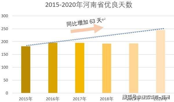 """优良天数245天,增幅全国第一! 2020年河南环境空气质量很""""牛"""""""