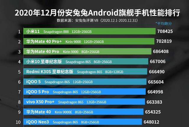 安卓手机性能排行:华为Mate 40 Pro仅排第三,第一名意料之中