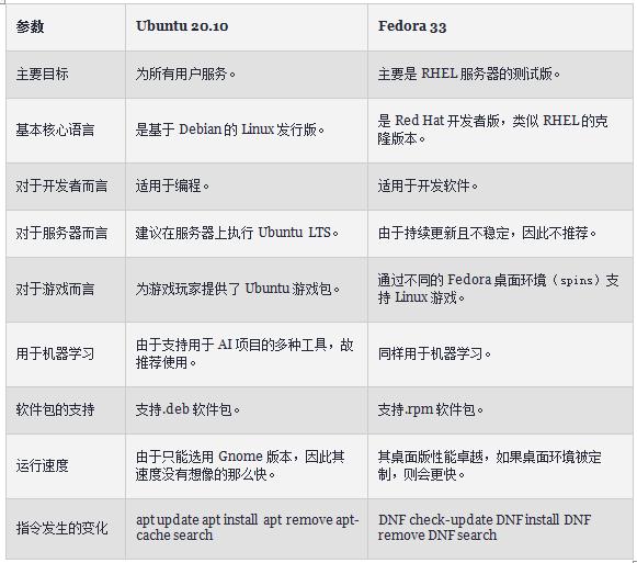 以新版本为例,全面比较Fedora与Ubuntu
