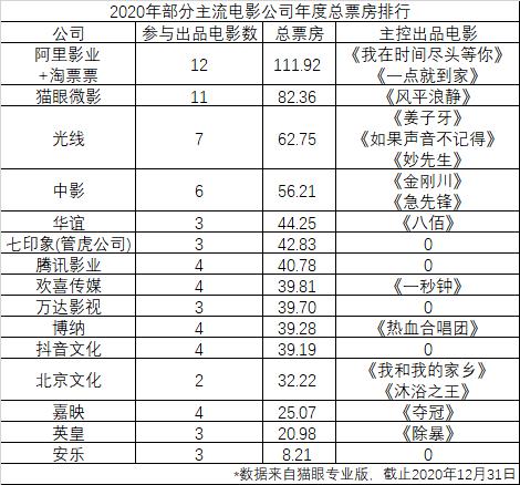 2020影业江湖:万达巨亏滑落,华谊绝处逢生