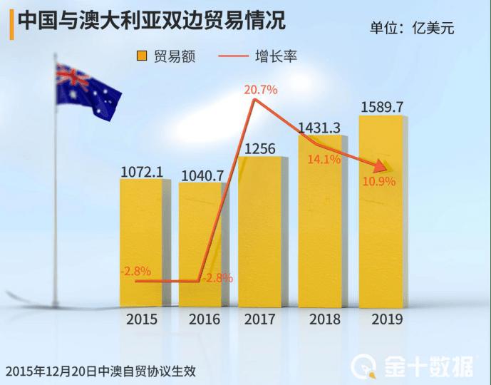 """澳大利亚玩起小花招!澳煤""""偷换国籍"""":借道25国及地区对华出口"""