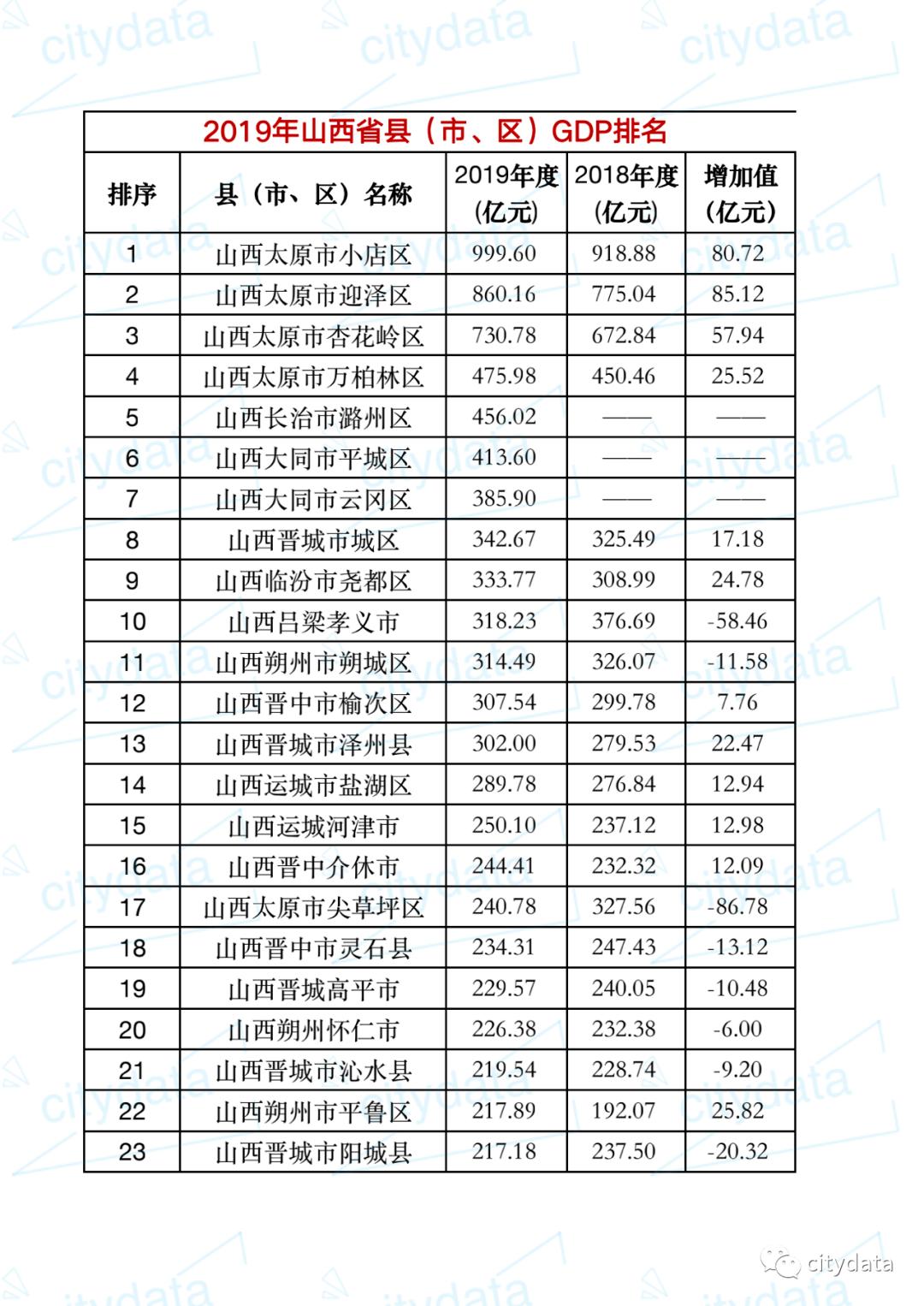 孝义gdp_2019年山西省县市区GDP排名太原小店区全省第一孝义第十