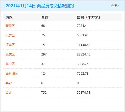 1月14日南宁房地产商品房成交量752套 商品住房累计可售82344套