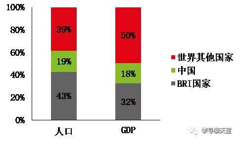 GDP是根据人口算的吗_独家解读丨经济总量近百万亿 人均超万美元后将带来什么变化