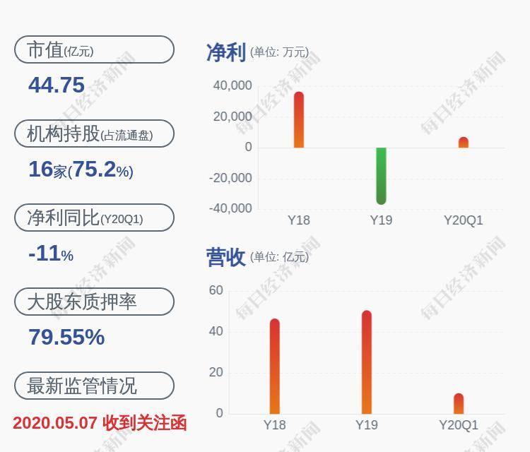 长江健康:持股5%以上股东部分股份质押