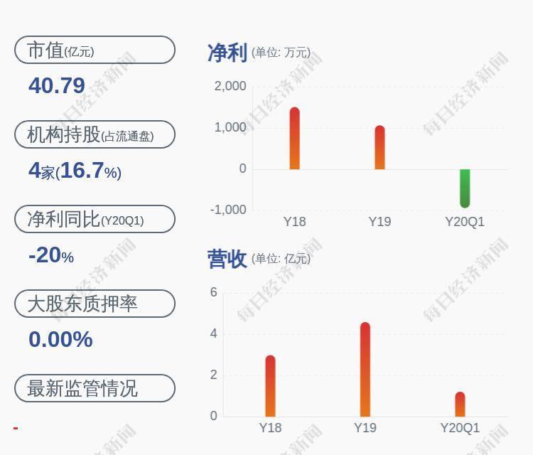 哈高科:公司股票将自5月22日开市起复牌