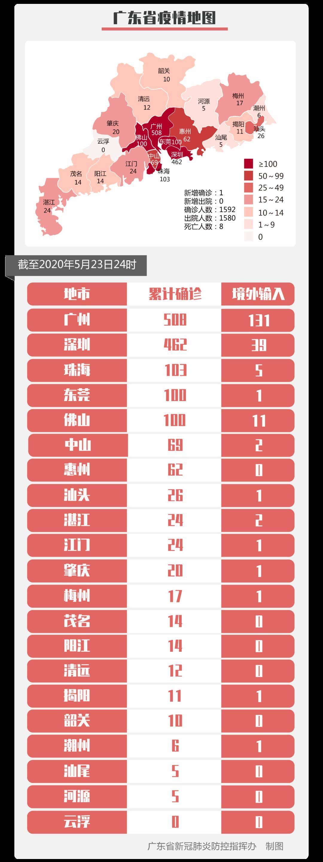 2020年5月24日广东省新冠肺炎疫情情况