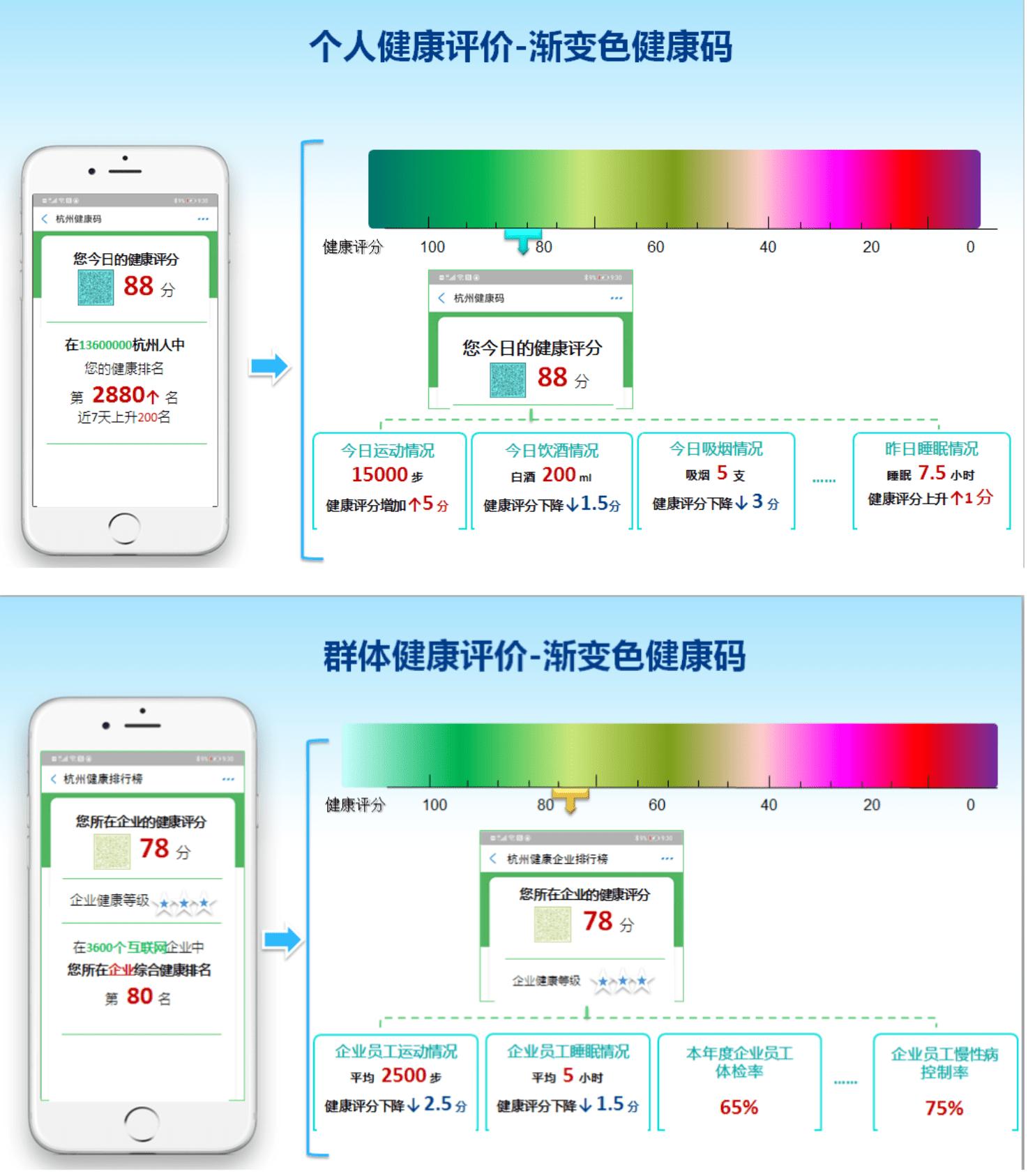 杭州探索健康码常态化应用抽烟睡眠纳入评分回应:还只是设想