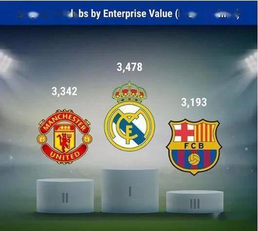 俱乐部价值榜:曼联33.42亿