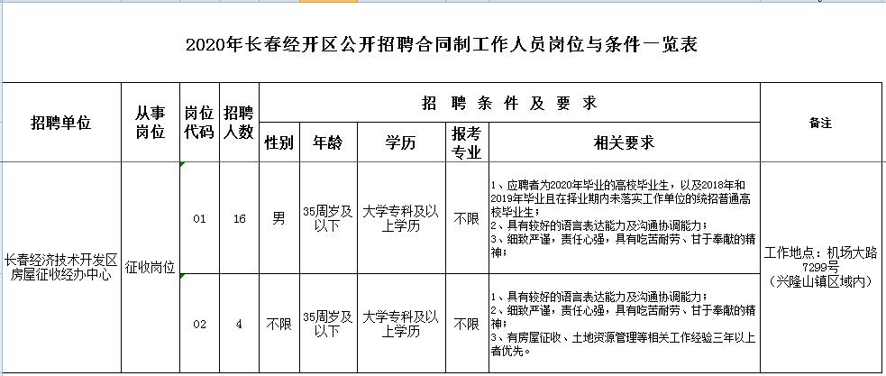 长春经开区面向社会公开招聘20人!