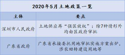2020年1-5月中国房地产企业销售TOP100·观点月度指数