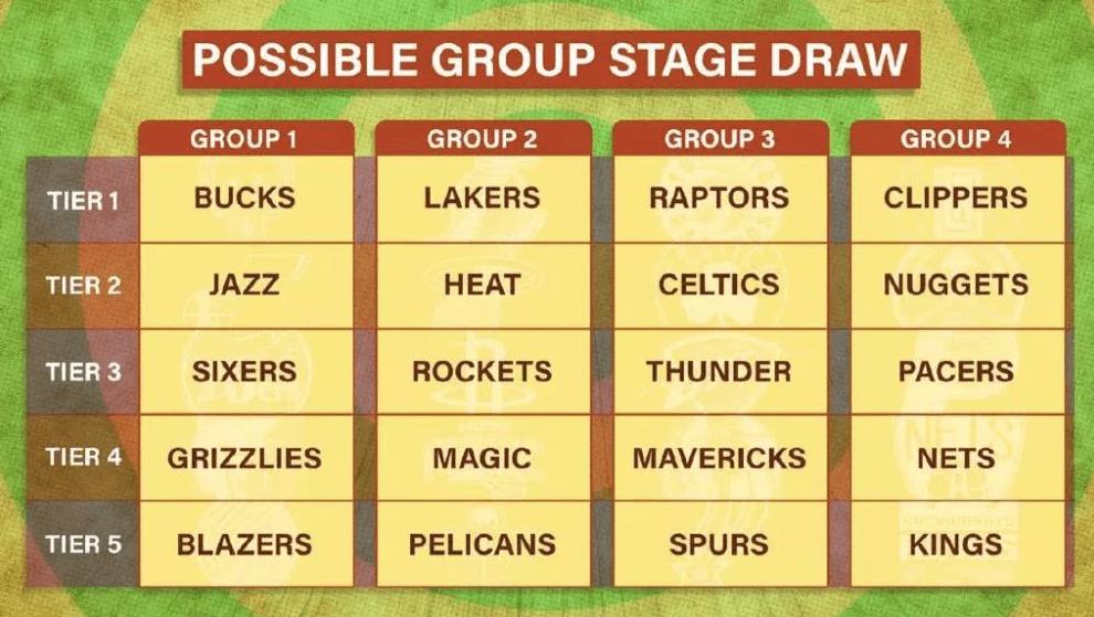 NBA复赛倒计时,4种方案你投哪一票?