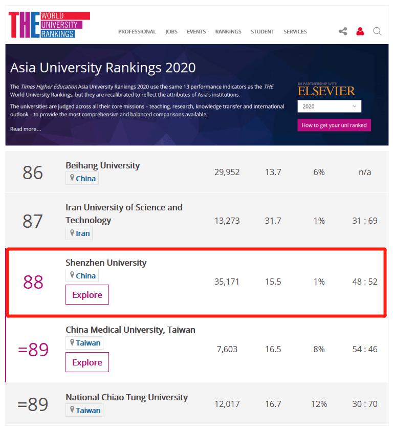 深圳大学位列国内高校第22!泰晤士亚洲大学排名发布