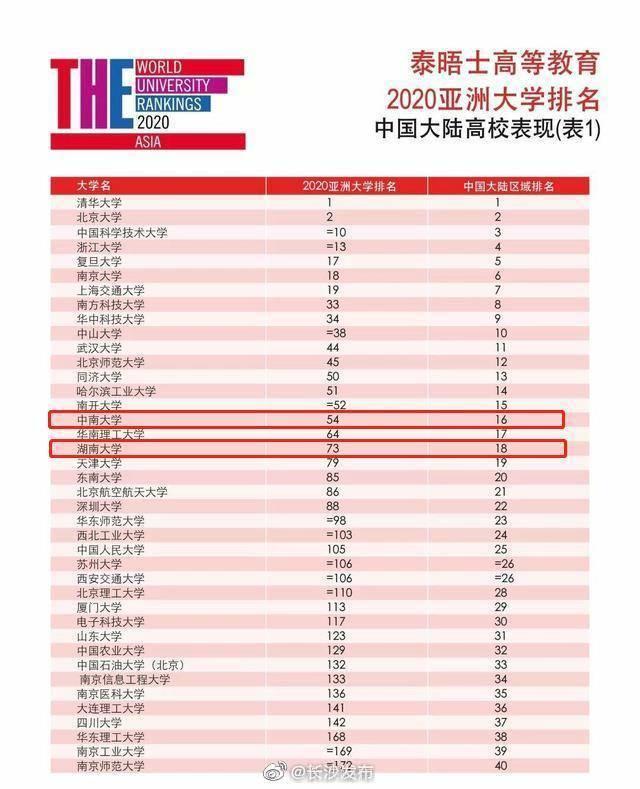 中南大学排名54  湖南大学排名73