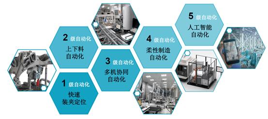 丈量自动化,你的工厂是几级?