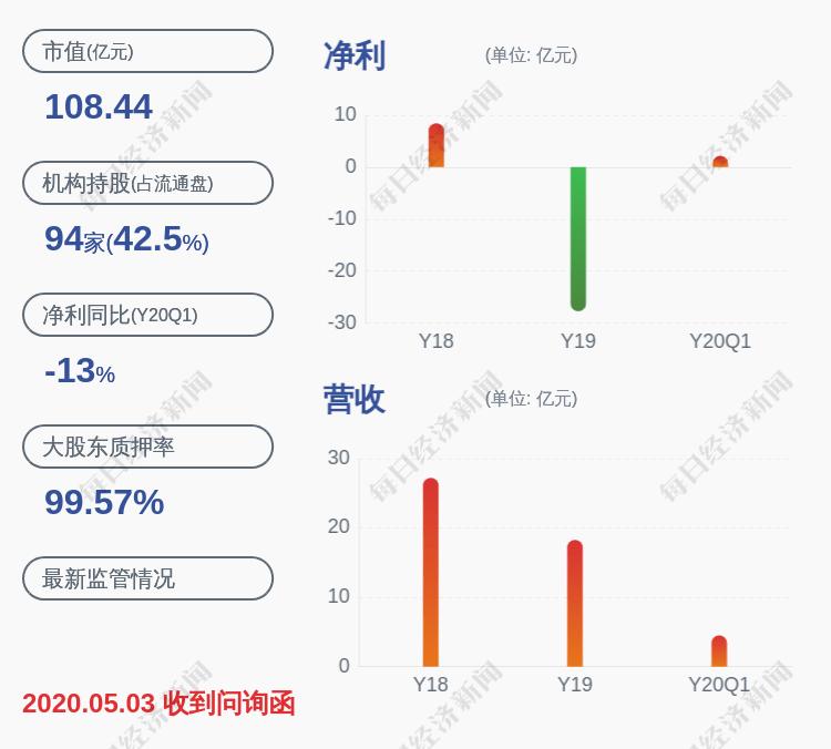 金科文化:董事长王健645万股解除质押