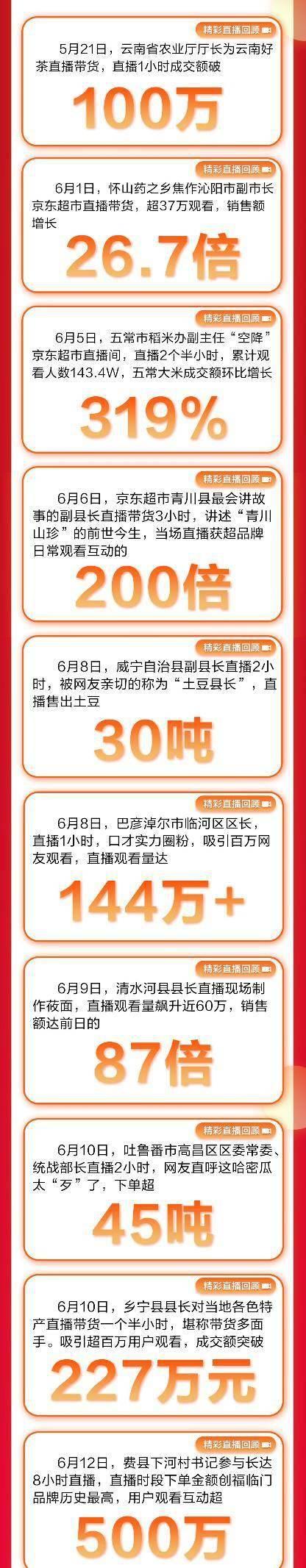 """1.2亿次观看GMV破亿京东超市618""""百大县长直播团""""探索助农新模式"""