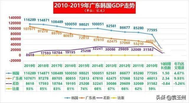 广东2019年经济总量_广东涉外经济学院宿舍