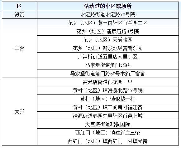 北京6月19日新增22名确诊病例,涉及这些小区或场所