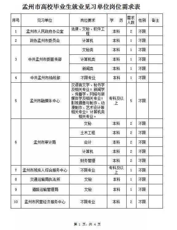 焦作孟州市33个见习单位计划招聘289人【时间至7.10】