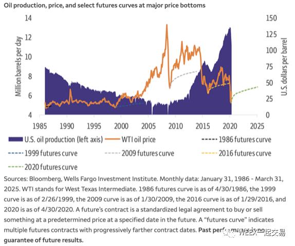 富国银行:美元将在年内走弱,投资者需关注商品走势