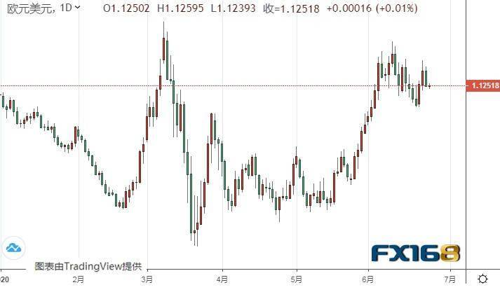 多头准备好:美元指数恐还有逾100点上涨空间 欧元、美元指数、英镑、日元及澳元最新技术前景分析