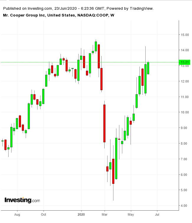 卫生事件后的美国房地产:三类股票最被看好
