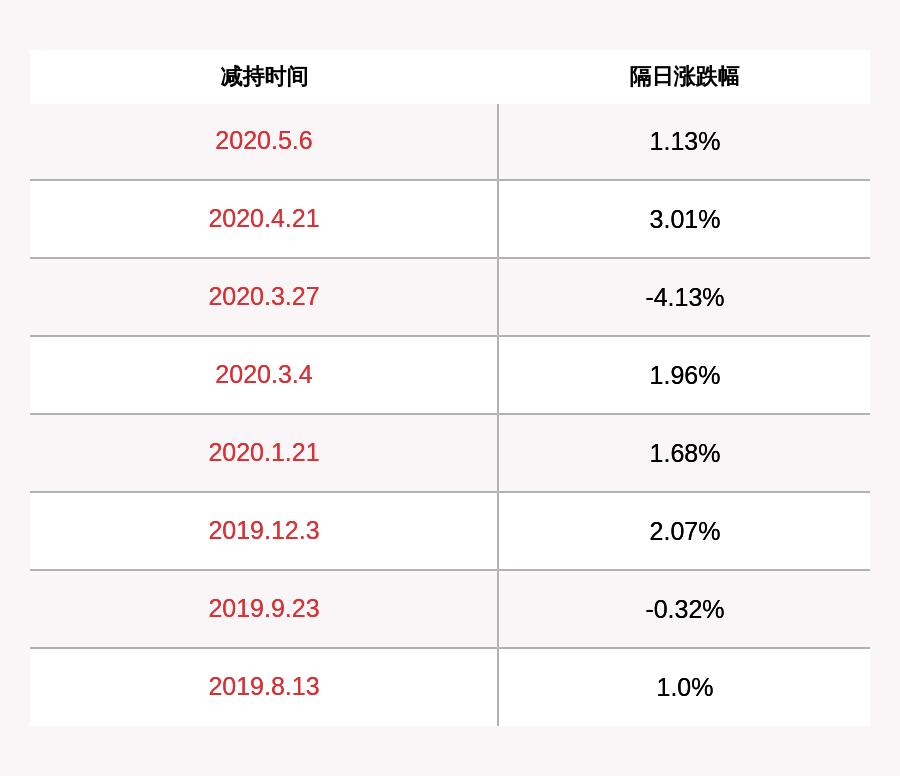 富海捷佳伟创:减持时间过半 持股5%以上股东富海银涛共减持321万股