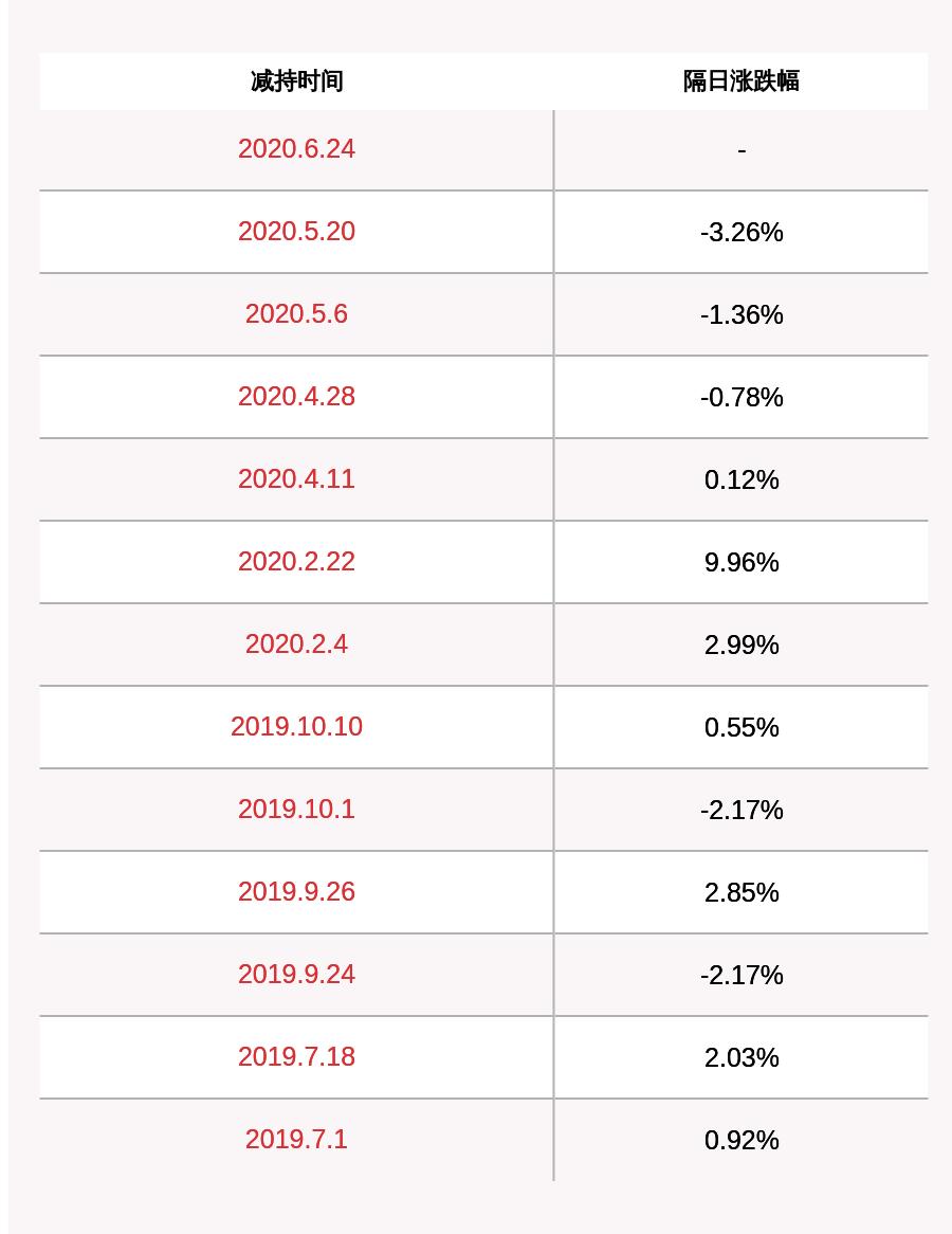 减持!新力金融:5%以上股东海螺水泥减持约513万股