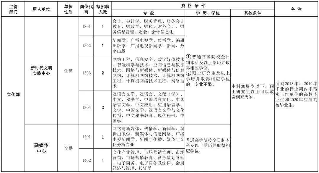 林州市2020年人口总数_2020全林州市规划图