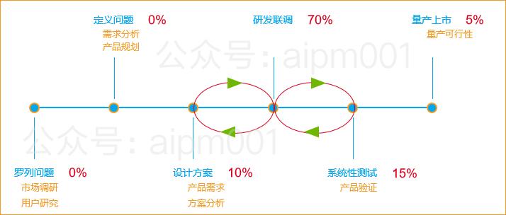 我所有的成功项目,需求洞察艰难(图11)