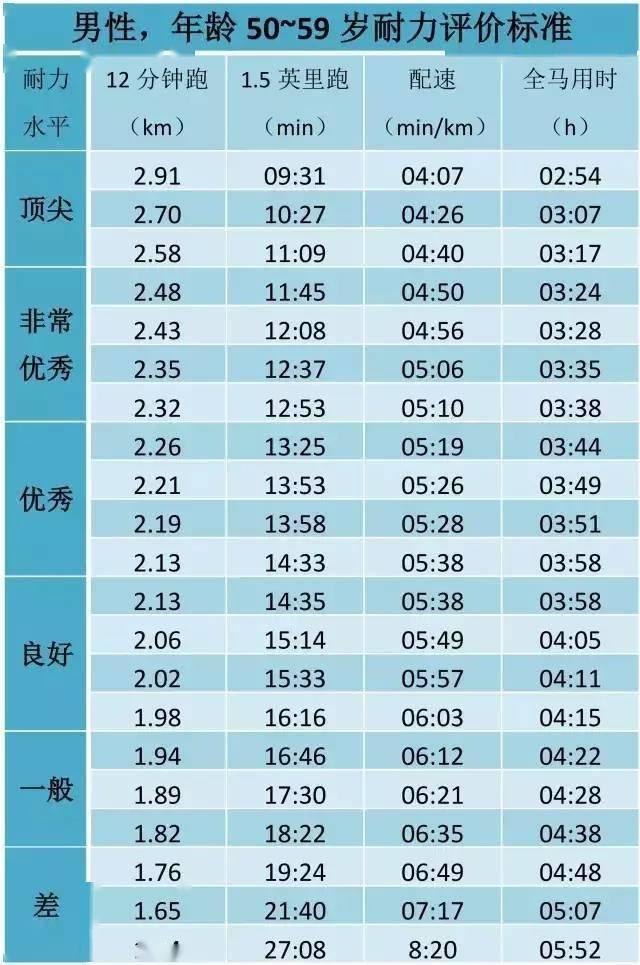 姚明当年跑3200米配速408,12分钟经典跑步测试,你处在什么水平? 知识百科 第19张