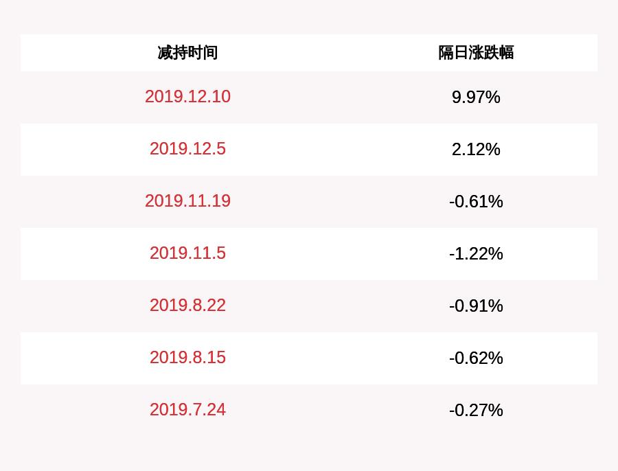 股东文投控股:股东立茂投资和郝文彦共计减持1285万股