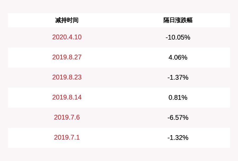 佳讯飞鸿:股东中海丰润减持1770万股