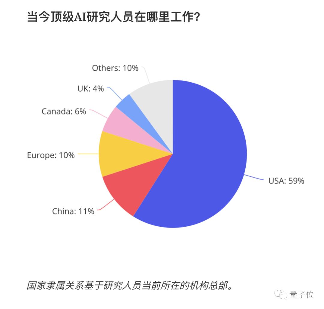 550万在美华人数据全公开