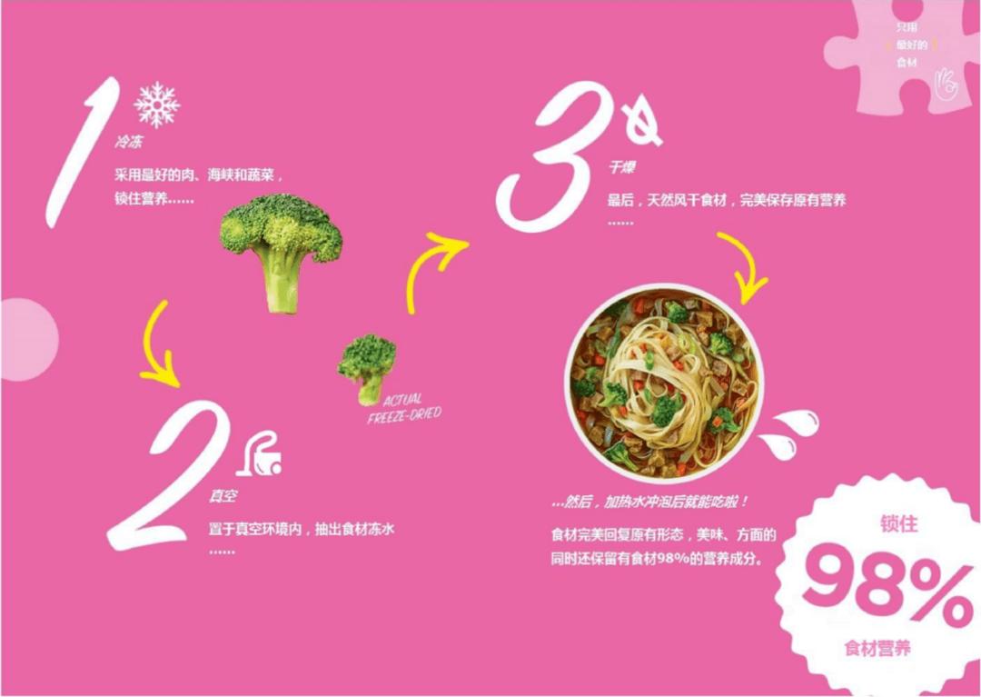 包揽全球50多个奖项,Mr Lee 's方便米粉杯的技术、营养、颜值…谁才俘获你的心?| 新XIU品牌