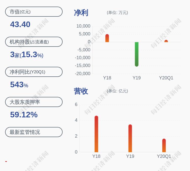 预增!昊志机电:预计上半年净利润为6500万元~7000万元,同比增长421.40%~461.51%