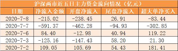 【8日资金路线图】主力资金净流出215亿元 龙虎榜机构抢筹17股