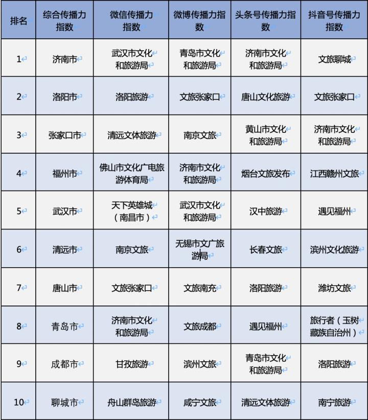 6月全国地级文旅新媒体传播力指数TOP10发布