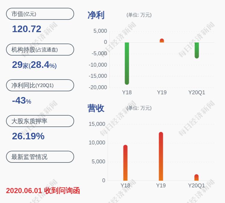 国新健康:控股股东中海恒质押约1419万股
