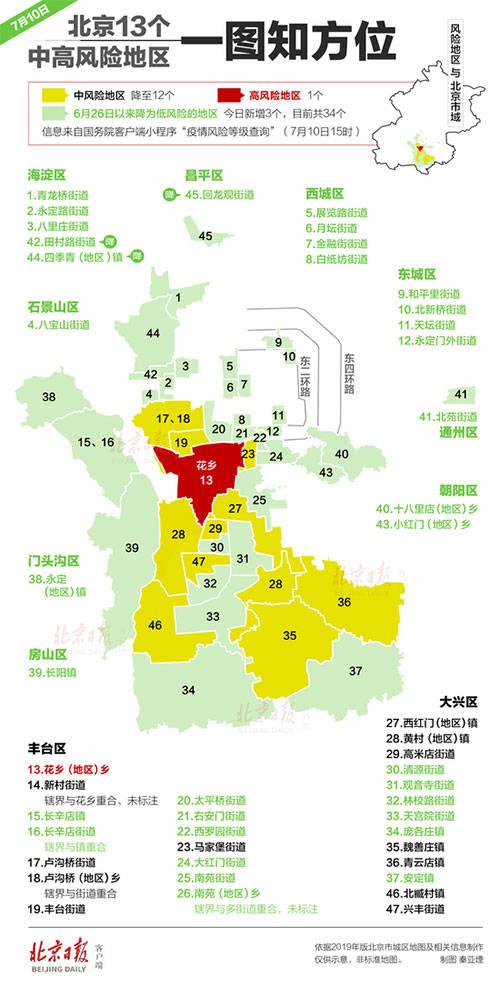北京仅剩这13个中高风险地区