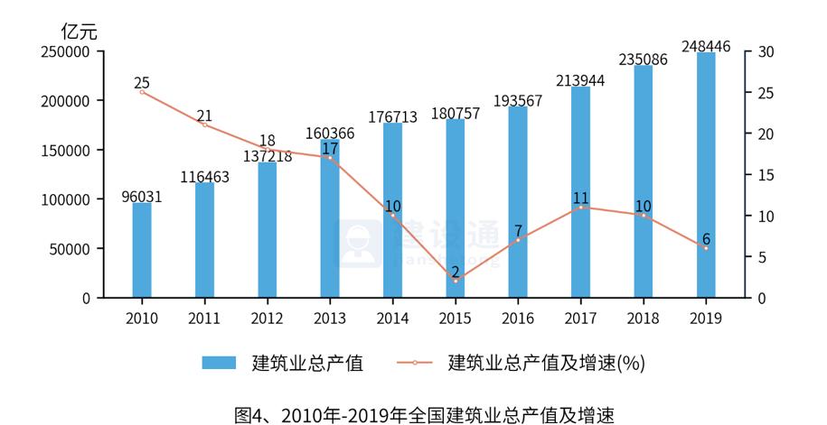就业总人口_住建部发布2016年建筑业发展统计分析,建筑业地位稳固