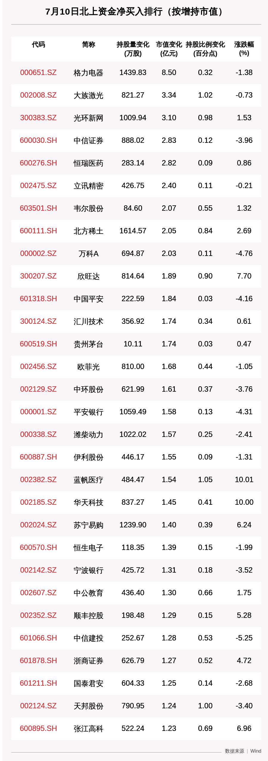北向资金动向曝光:7月10日这30只个股被猛烈扫货(附名单)