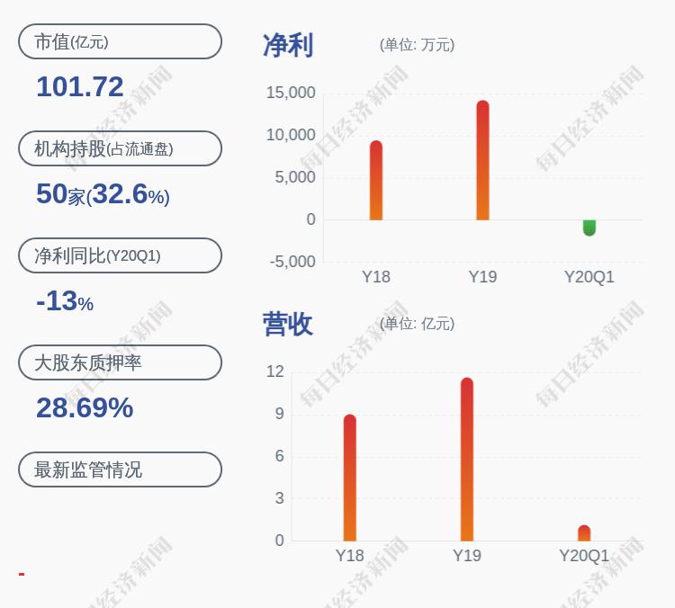 捷顺科技:股东赵勇提前终止减持计划,共减持27.86万股