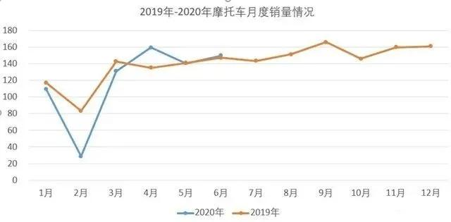 2020上半年摩托车产销总体下滑,6月海内