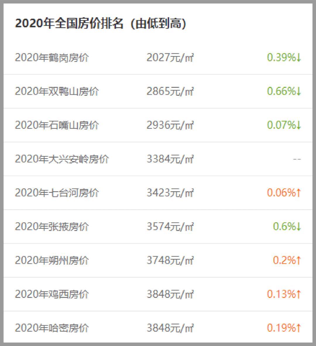 020年全国房价从低到高排