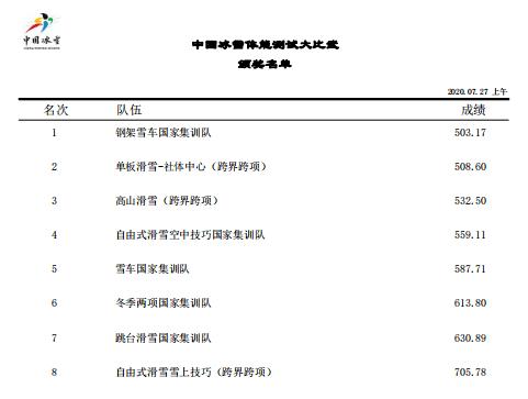 【周刊】我国风雪身体素质大比武考试成绩公布(三)