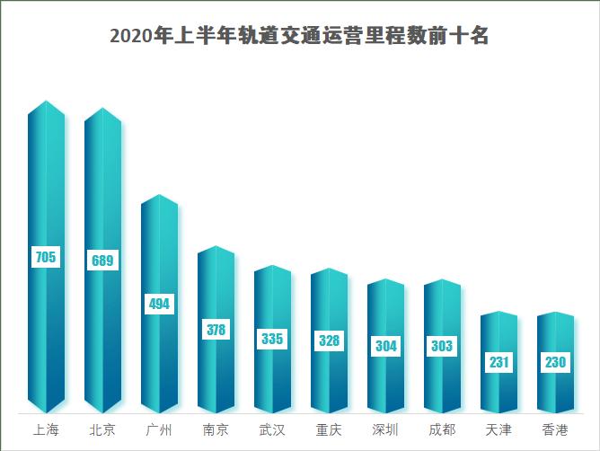 2020城市轨道交通大排名,你的城市排第几?