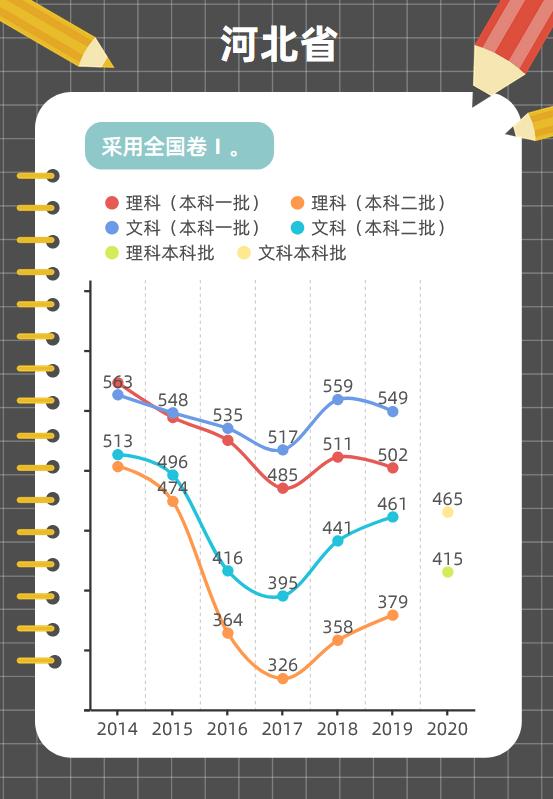 山东省事业编考试图解各地近年高考分数