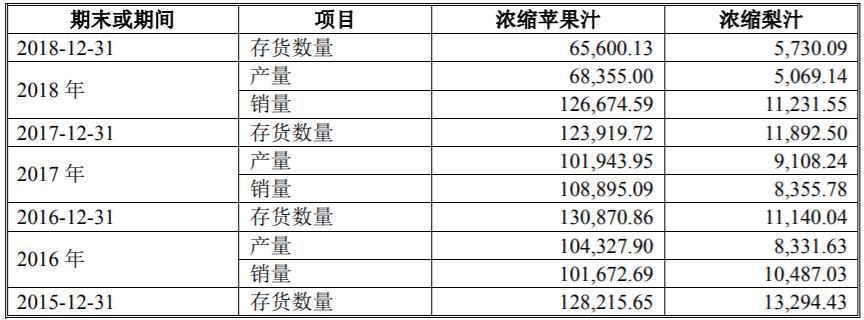 安德莱果汁股权演变有瑕疵 果汁销售价格变化存